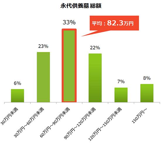 永代供養の費用総額の分布グラフと平均費用