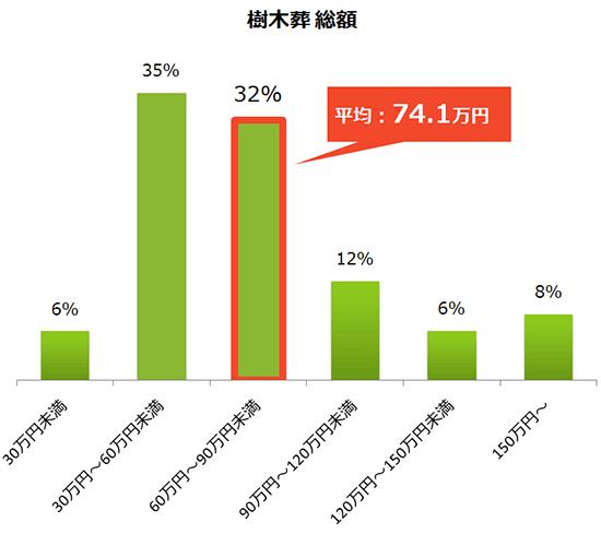樹木葬の費用総額の分布グラフと平均費用