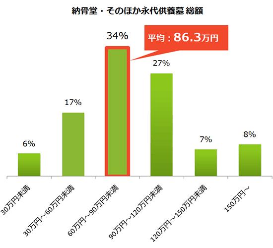 納骨堂その他の費用総額の分布グラフと平均費用